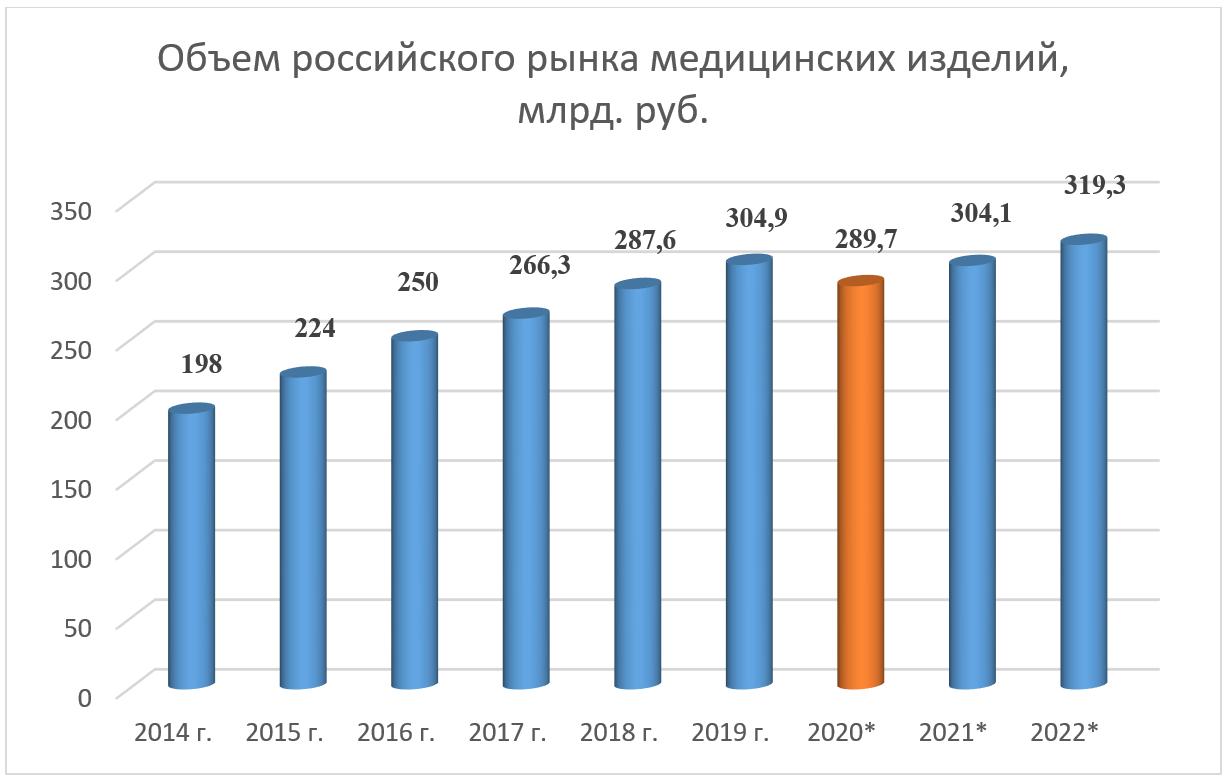 Объем российского рынка медицинских изделий