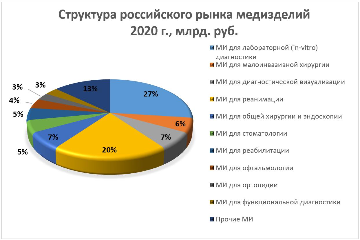 Структура российского рынка медизделий 2020 г.