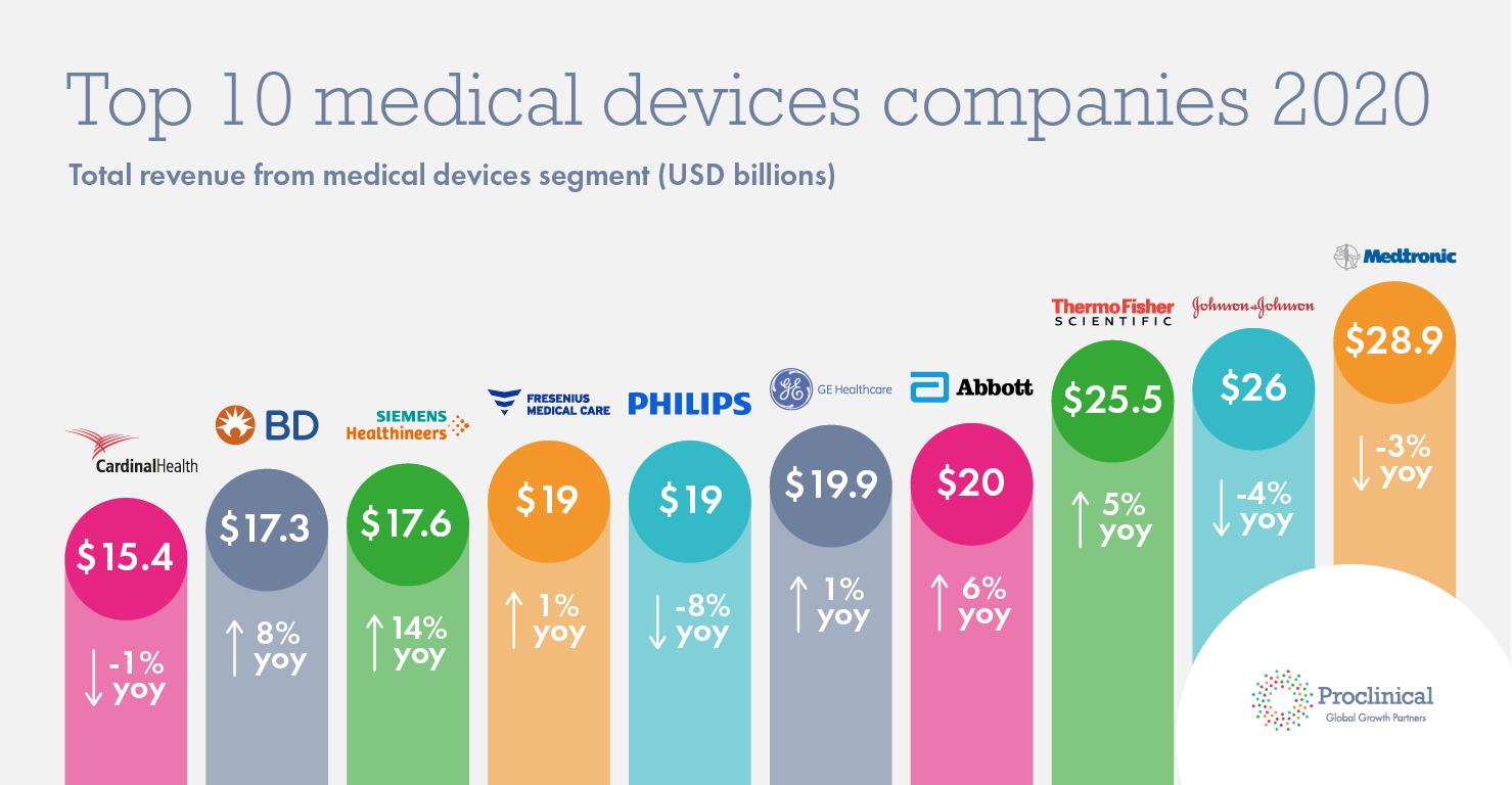 Топ-10 международных компаний производителей медицинских изделий